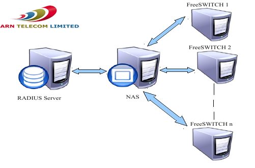 VoIP server Rent, Dedicated server, Dedicated voIP server